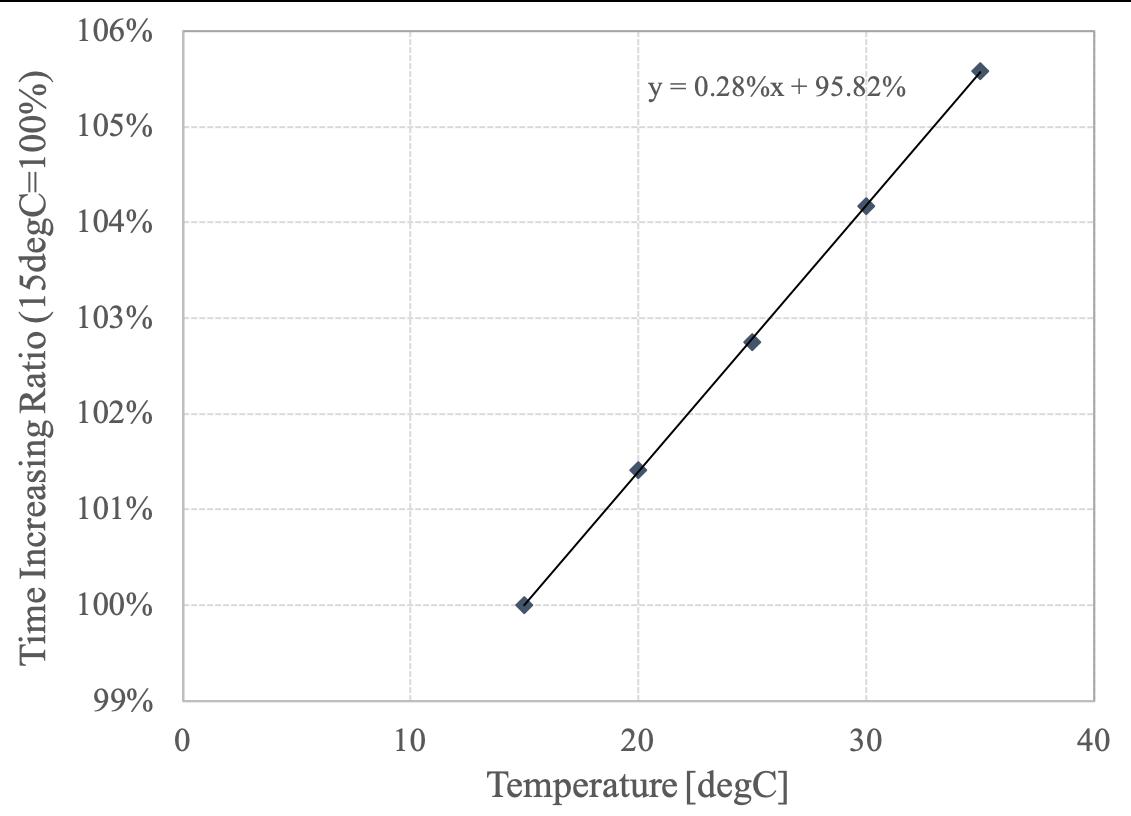 気温と走行タイムの関係